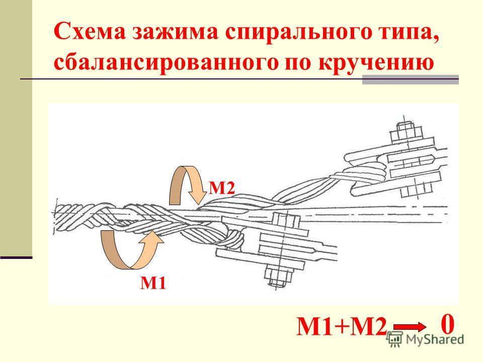 Схема зажима спирального типа, сбалансированного по кручению М2 М1 М1+М2 0