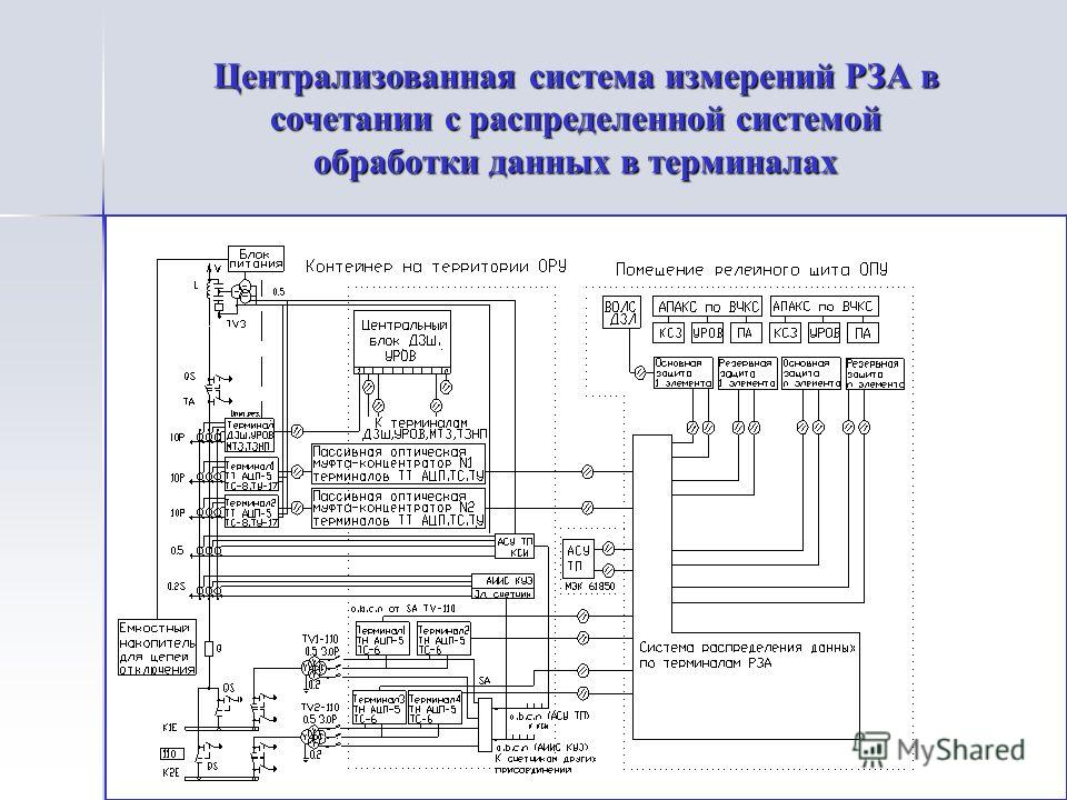 Централизованная система измерений РЗА в сочетании с распределенной системой обработки данных в терминалах