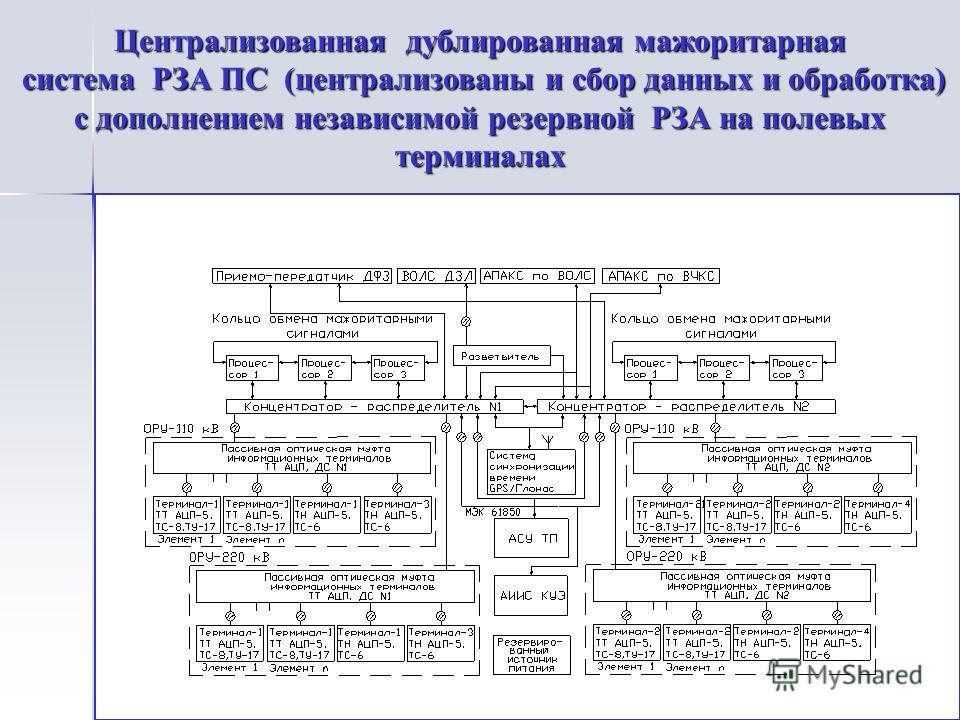 Централизованная дублированная мажоритарная система РЗА ПС (централизованы и сбор данных и обработка) система РЗА ПС (централизованы и сбор данных и обработка) с дополнением независимой резервной РЗА на полевых терминалах