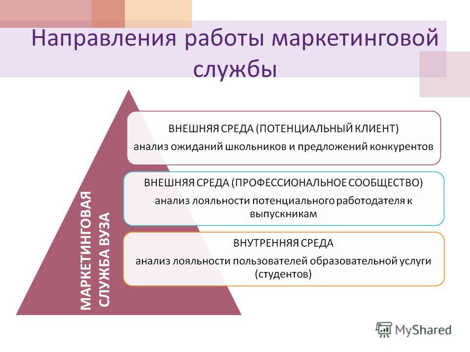 Направления работы маркетинговой службы МАРКЕТИНГОВАЯ СЛУЖБА ВУЗА