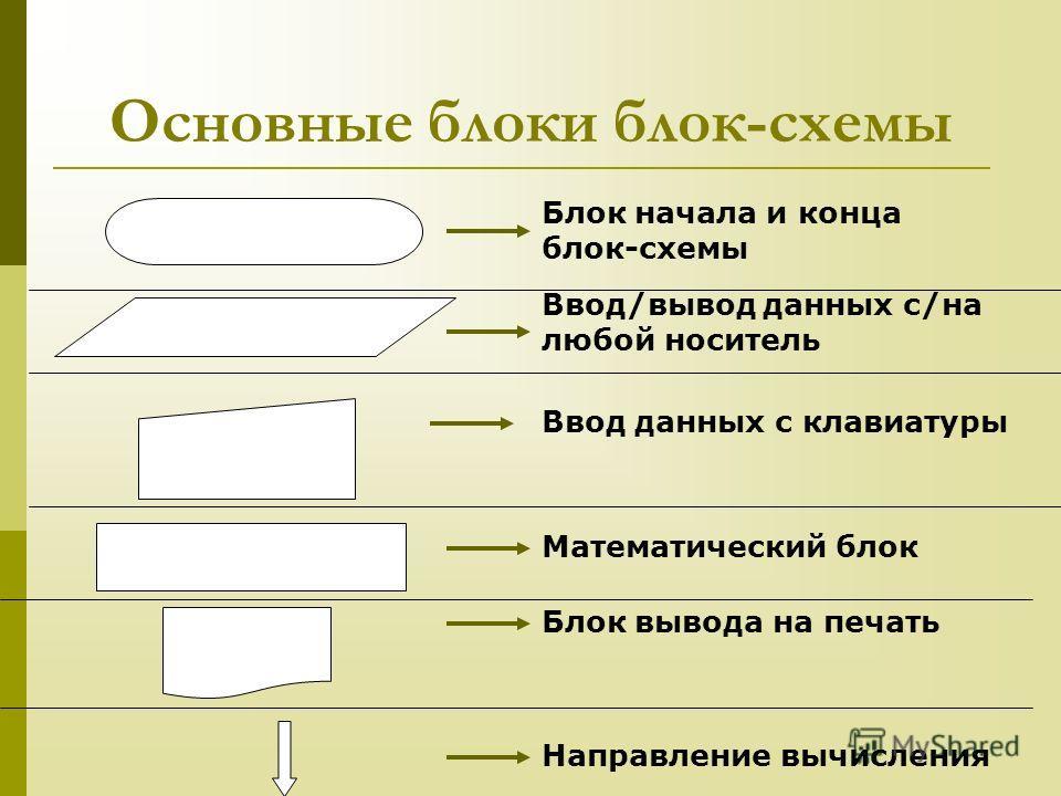 Основные блоки блок-схемы Блок начала и конца блок-схемы Математический блок Блок вывода на печать Направление вычисления Ввод/вывод данных с/на любой носитель Ввод данных с клавиатуры