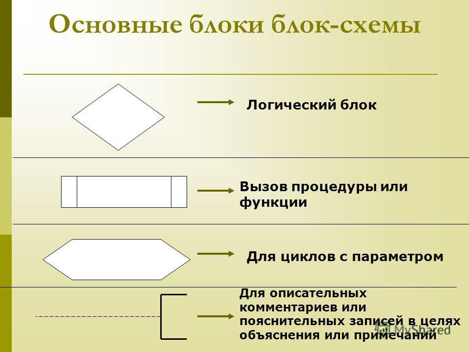 Основные блоки блок-схемы Логический блок Вызов процедуры или функции Для циклов с параметром Для описательных комментариев или пояснительных записей в целях объяснения или примечаний