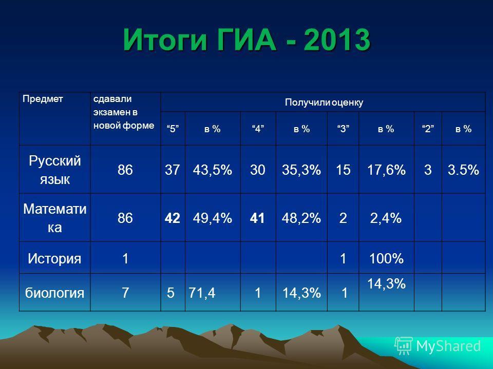 Итоги ГИА - 2013 Предмет сдавали экзамен в новой форме Получили оценку 5в %4 3 2 Русский язык 863743,5%3035,3%1517,6%33.5% Математи ка 864249,4%4148,2%22,4% История1 1100% биология75 71,4114,3% 1
