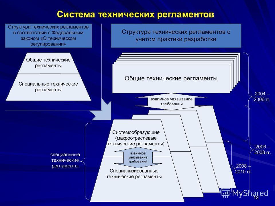 12 Система технических регламентов