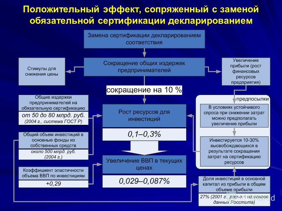 23 Положительный эффект, сопряженный с заменой обязательной сертификации декларированием