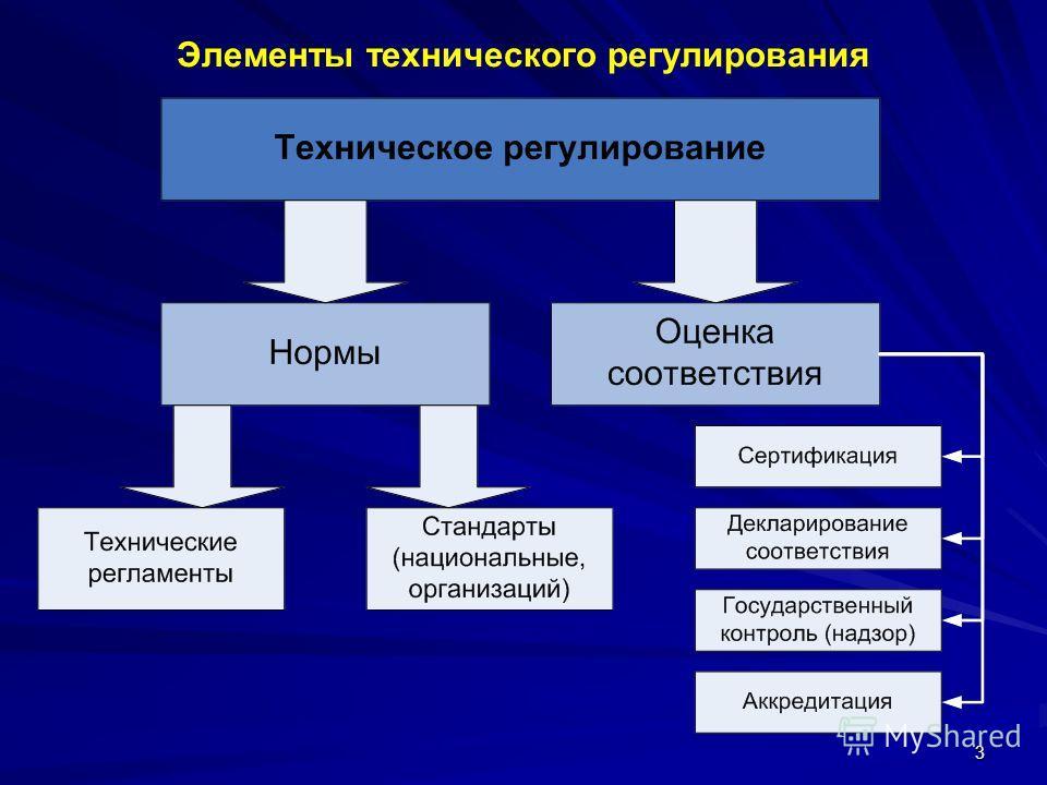 3 Элементы технического регулирования