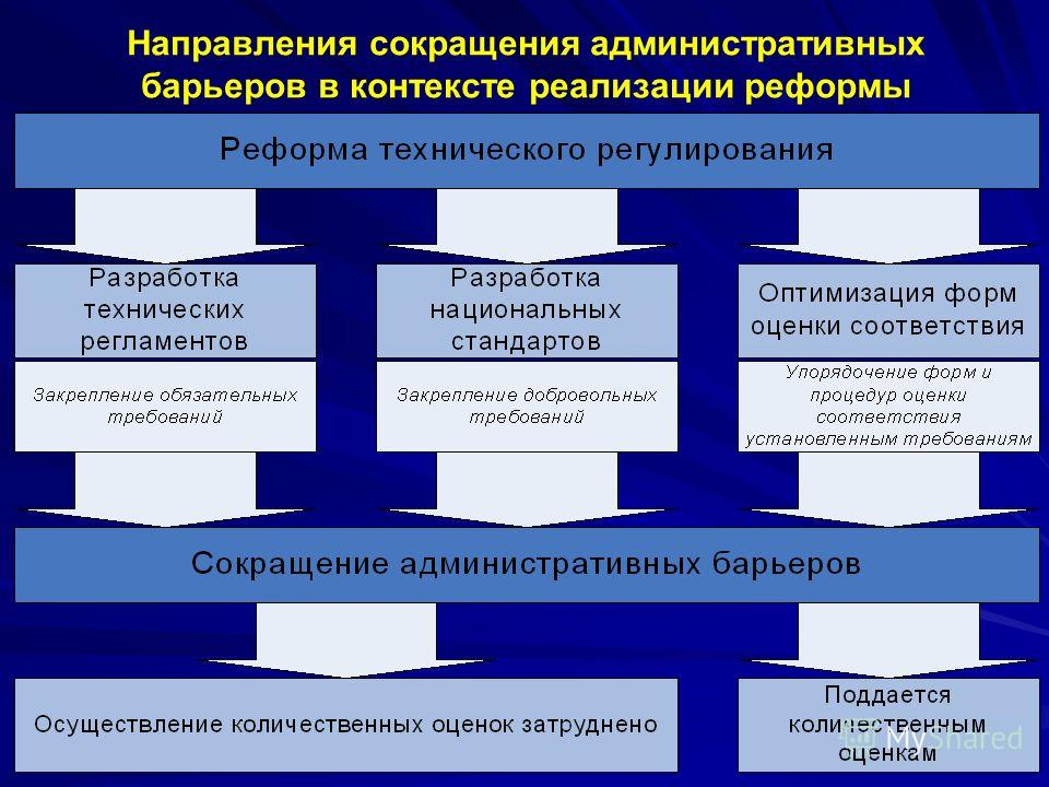 8 Направления сокращения административных барьеров в контексте реализации реформы