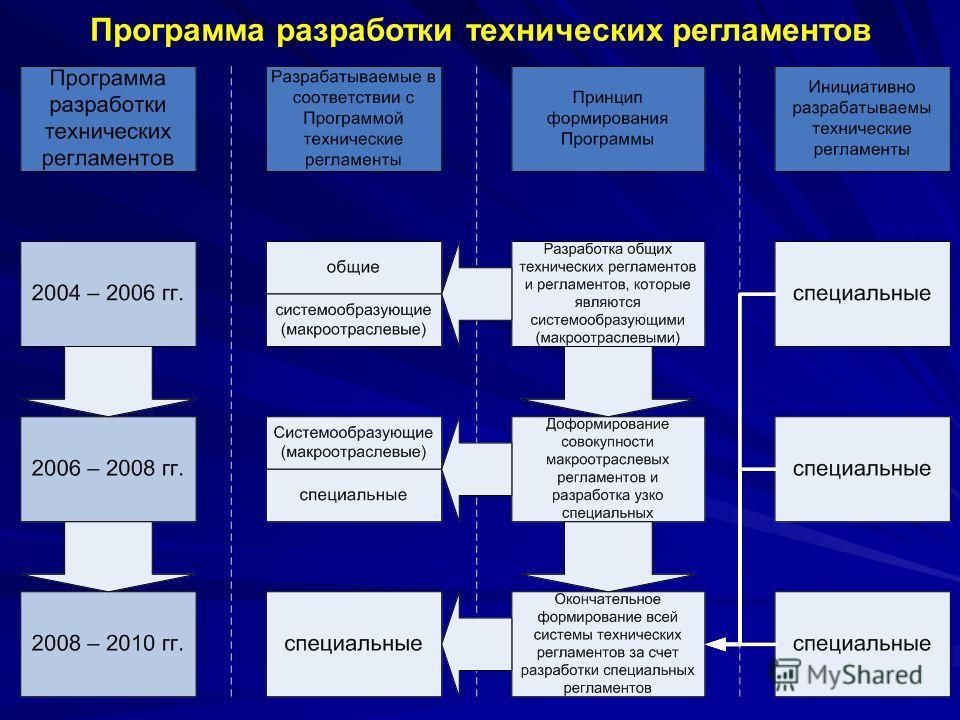 9 Программа разработки технических регламентов