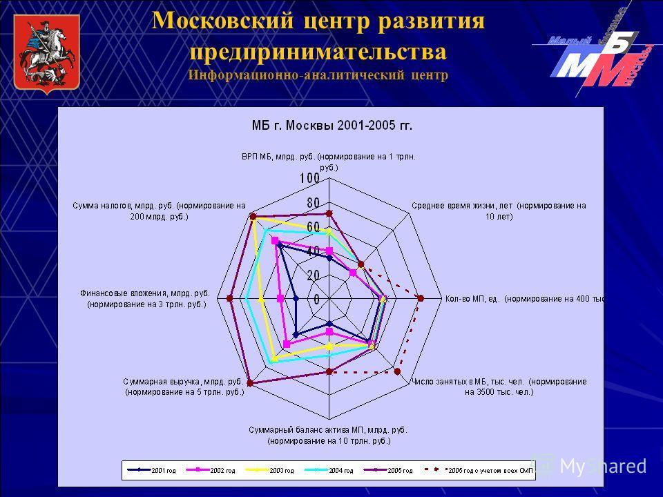 Московский центр развития предпринимательства Информационно-аналитический центр