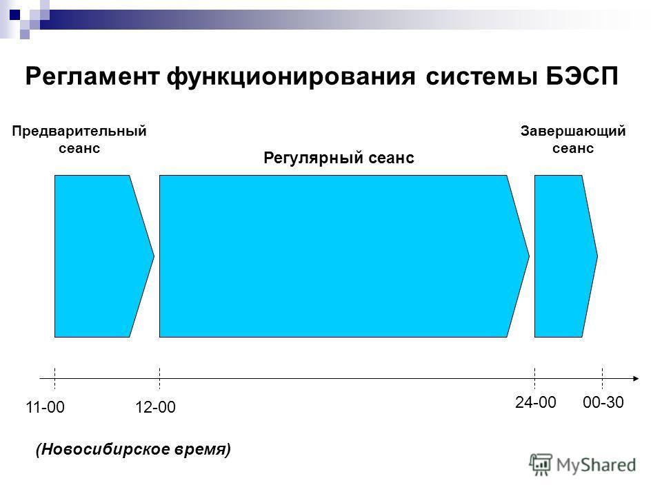 Регламент функционирования системы БЭСП 11-0012-00 24-0000-30 Предварительный сеанс Регулярный сеанс Завершающий сеанс (Новосибирское время)