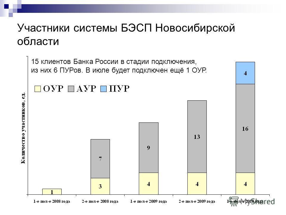 Участники системы БЭСП Новосибирской области 15 клиентов Банка России в стадии подключения, из них 6 ПУРов. В июле будет подключен ещё 1 ОУР.