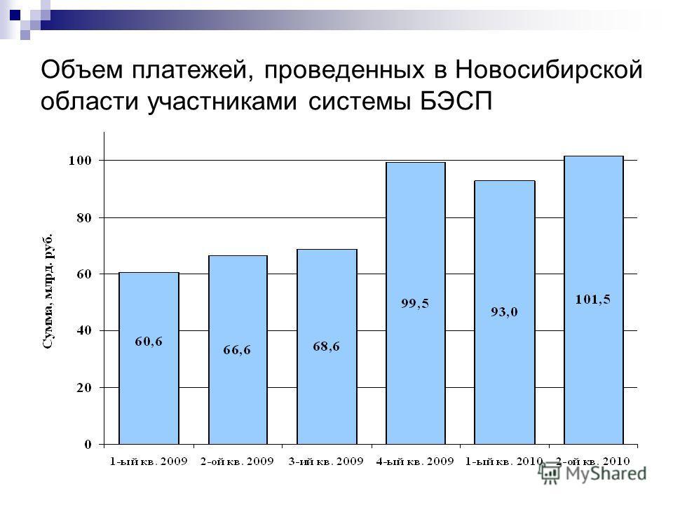 Объем платежей, проведенных в Новосибирской области участниками системы БЭСП