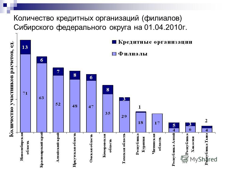Количество кредитных организаций (филиалов) Сибирского федерального округа на 01.04.2010г.