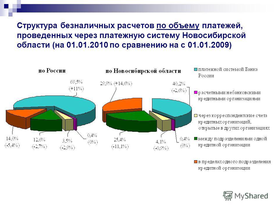 Структура безналичных расчетов по объему платежей, проведенных через платежную систему Новосибирской области (на 01.01.2010 по сравнению на с 01.01.2009)