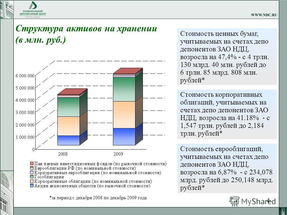 4 Структура активов на хранении (в млн. руб.) Стоимость ценных бумаг, учитываемых на счетах депо депонентов ЗАО НДЦ, возросла на 47,4% - с 4 трлн. 130 млрд. 40 млн. рублей до 6 трлн. 85 млрд. 808 млн. рублей* Стоимость корпоративных облигаций, учитыв