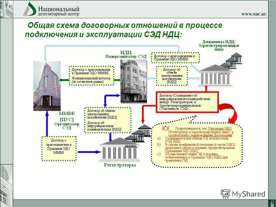 Общая схема договорных отношений в процессе подключения и эксплуатации СЭД НДЦ: