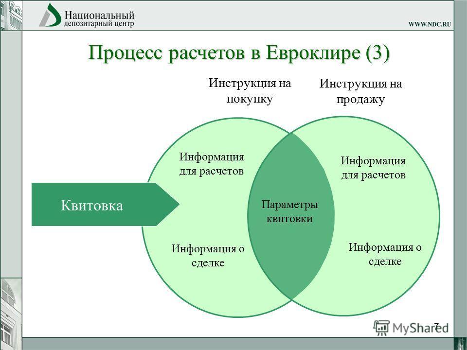 7 Процесс расчетов в Евроклире (3) Инструкция на покупку Инструкция на продажу Информация для расчетов Информация о сделке Информация для расчетов Информация о сделке Параметры квитовки Квитовка