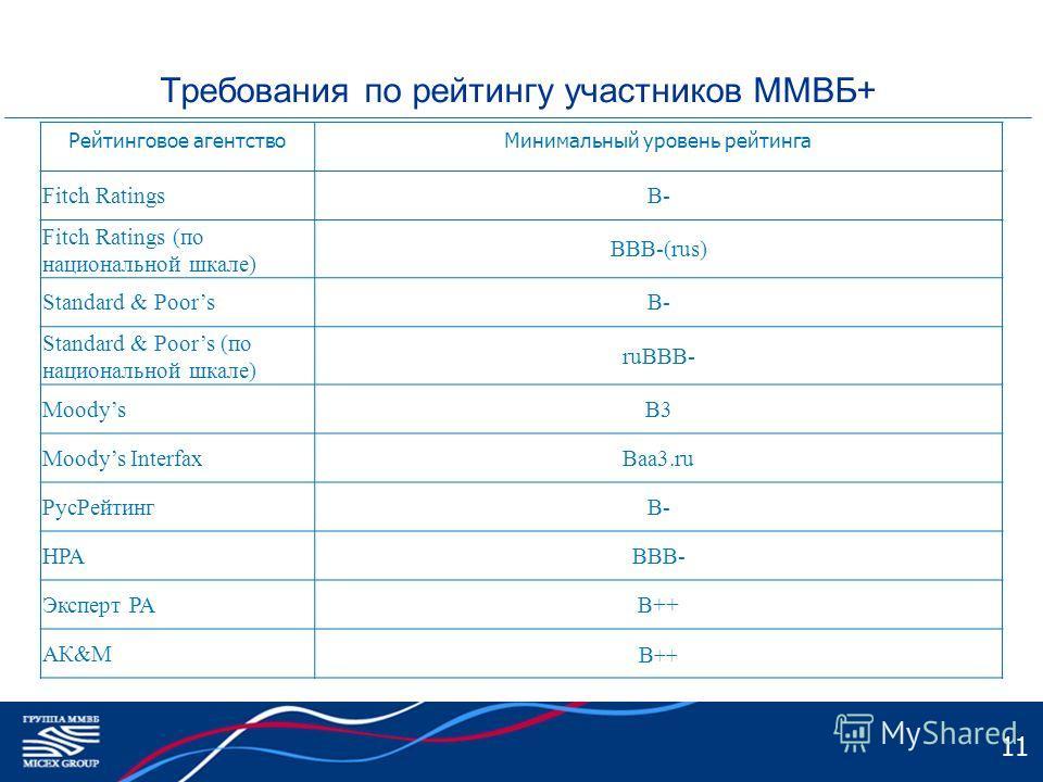 Требования по рейтингу участников ММВБ+ Рейтинговое агентствоМинимальный уровень рейтинга Fitch RatingsB- Fitch Ratings (по национальной шкале) BBB-(rus) Standard & PoorsB- Standard & Poors (по национальной шкале) ruBBB- MoodysB3 Moodys InterfaxBaa3.