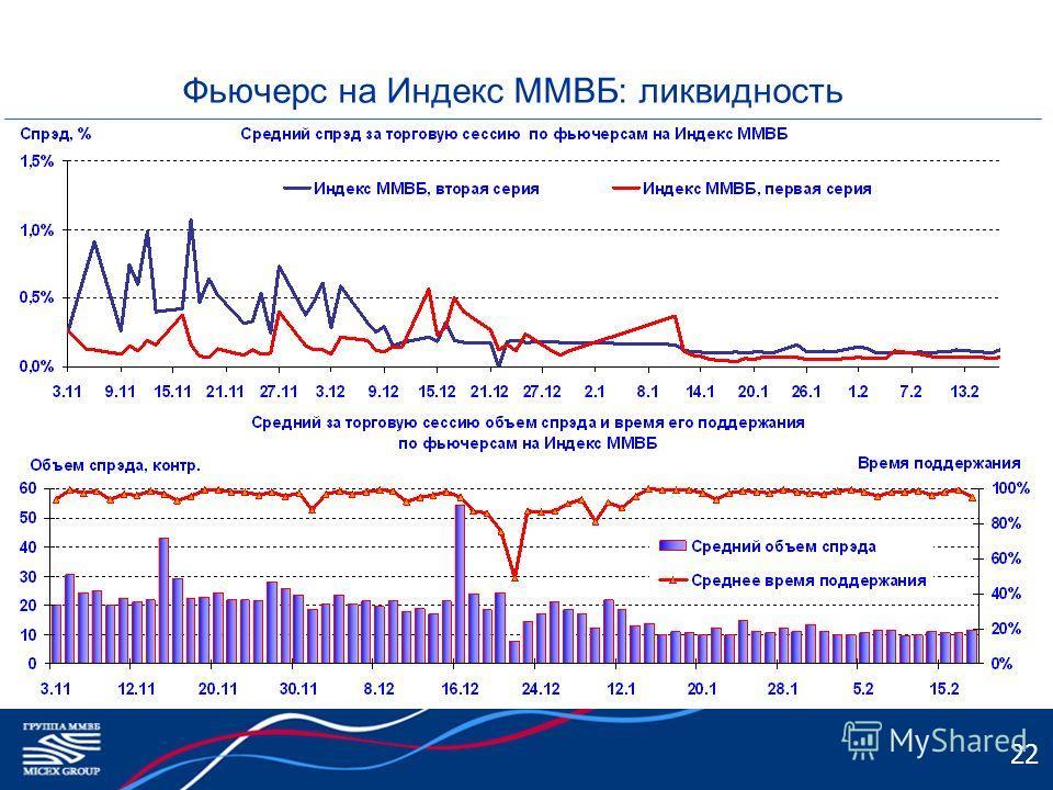 Фьючерс на Индекс ММВБ: ликвидность 22