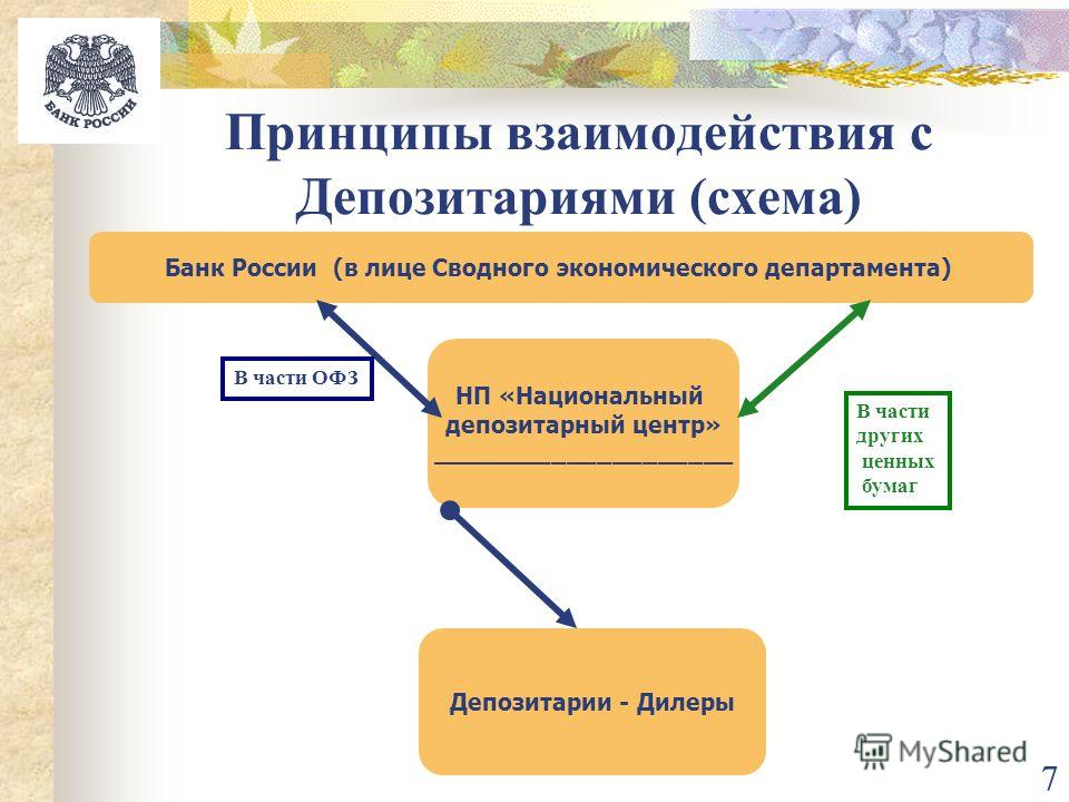 7 Принципы взаимодействия с Депозитариями (схема) Банк России (в лице Сводного экономического департамента) НП «Национальный депозитарный центр» ____________________ Депозитарии - Дилеры В части ОФЗ В части других ценных бумаг