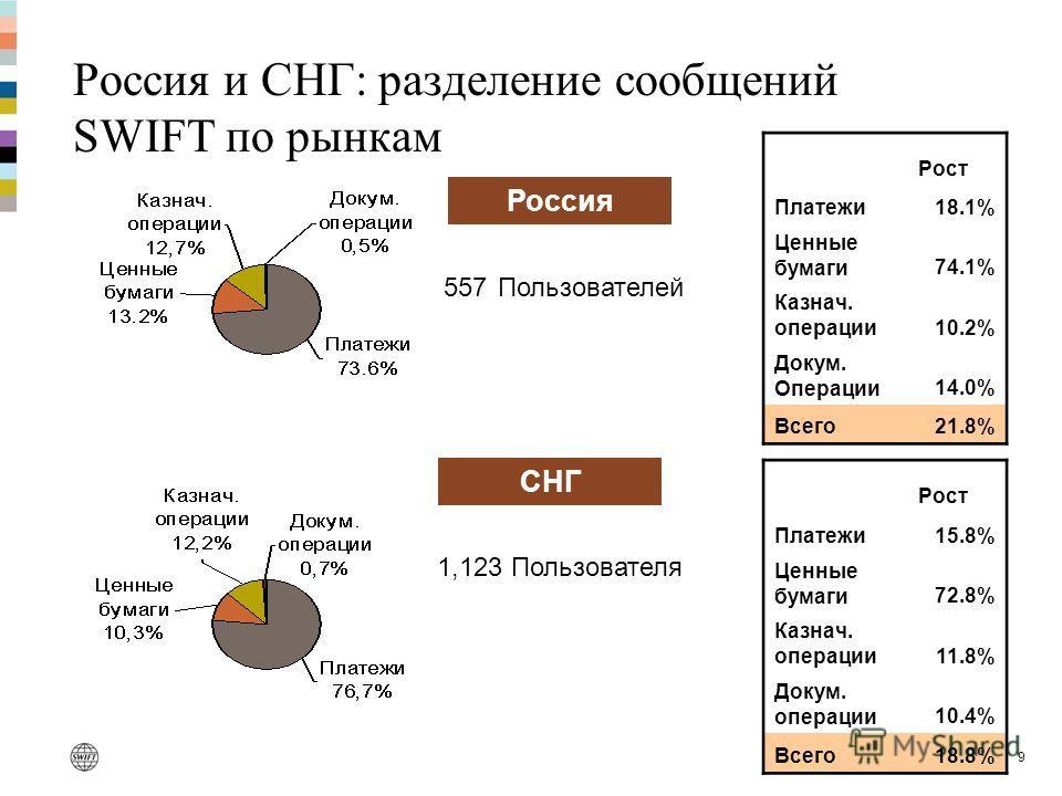 9 Россия и СНГ: разделение сообщений SWIFT по рынкам Россия СНГ Рост Платежи18.1% Ценные бумаги74.1% Казнач. операции10.2% Докум. Операции14.0% Всего21.8% Рост Платежи15.8% Ценные бумаги72.8% Казнач. операции11.8% Докум. операции10.4% Всего18.8% 557