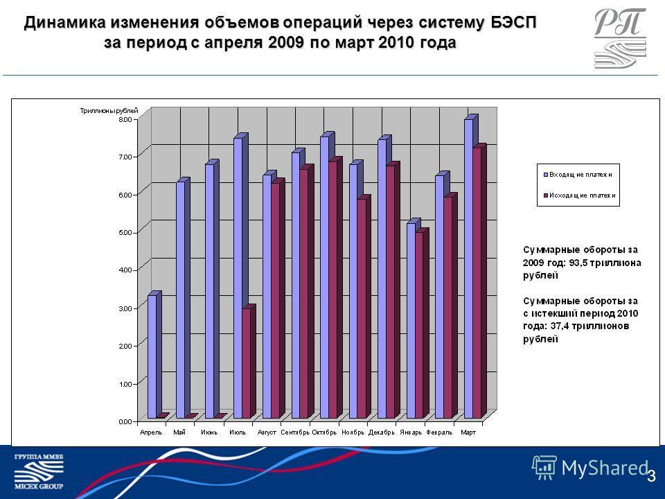 3 Динамика изменения объемов операций через систему БЭСП за период с апреля 2009 по март 2010 года