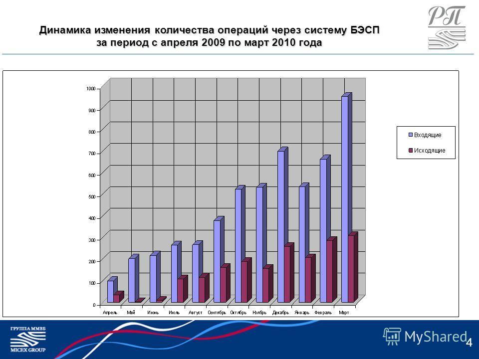4 Динамика изменения количества операций через систему БЭСП за период с апреля 2009 по март 2010 года
