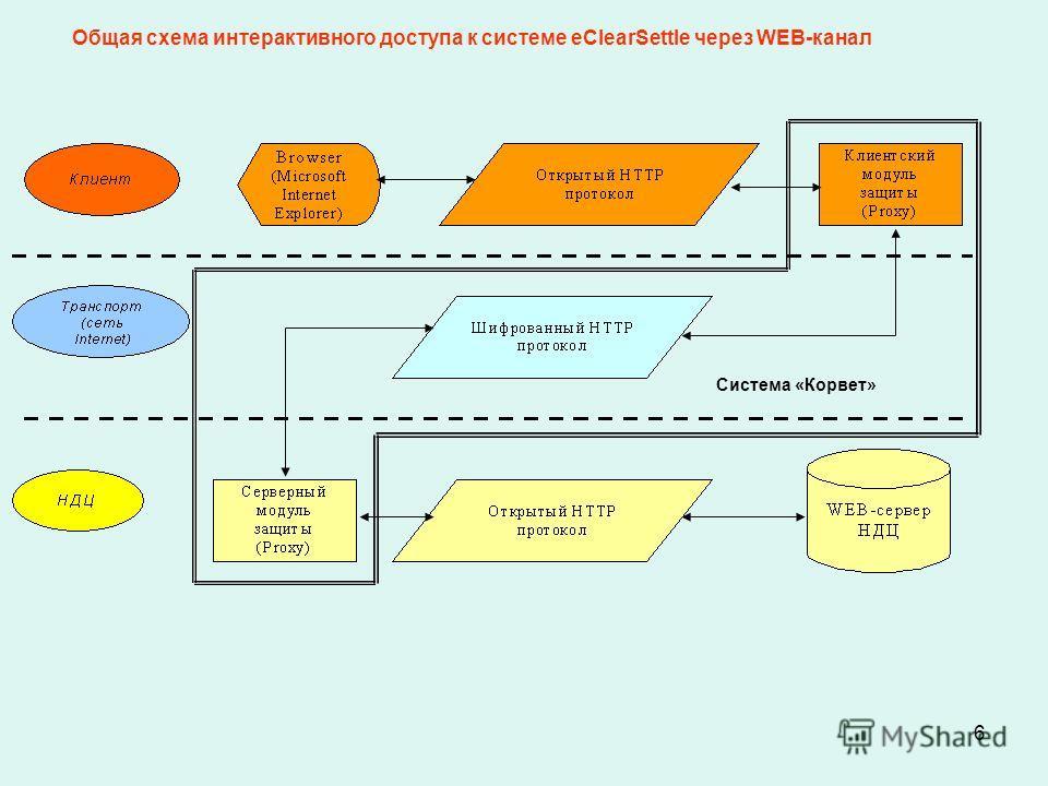 6 Общая схема интерактивного доступа к системе eClearSettle через WEB-канал Система «Корвет»