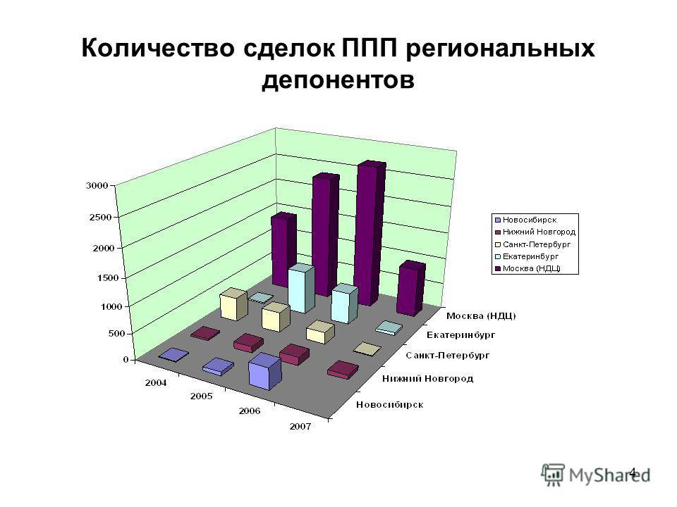 4 Количество сделок ППП региональных депонентов