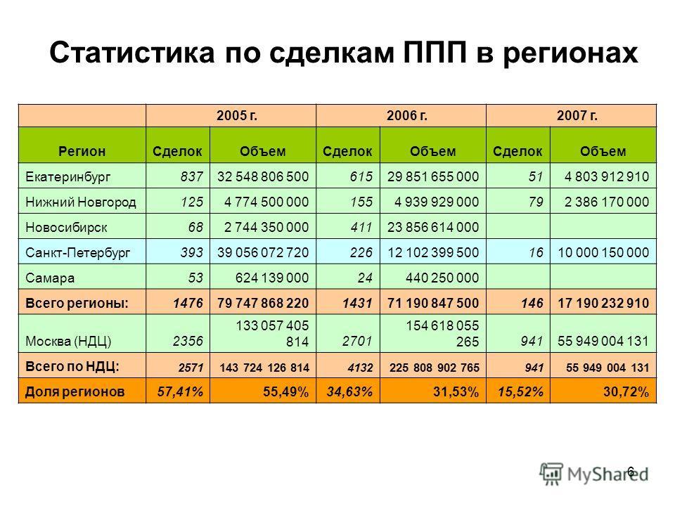 6 Статистика по сделкам ППП в регионах 2005 г. 2006 г. 2007 г. РегионСделокОбъемСделокОбъемСделокОбъем Екатеринбург83732 548 806 50061529 851 655 000514 803 912 910 Нижний Новгород1254 774 500 0001554 939 929 000792 386 170 000 Новосибирск682 744 350
