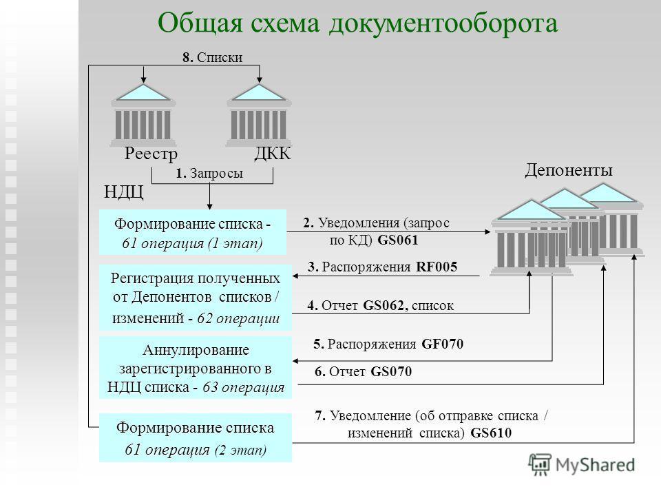 Общая схема документооборота Аннулирование зарегистрированного в НДЦ списка - 63 операция Формирование списка - 61 операция (1 этап) Реестр 1. Запросы 8. Списки ДКК 5. Распоряжения GF070 НДЦ Депоненты 2. Уведомления (запрос по КД) GS061 3. Распоряжен