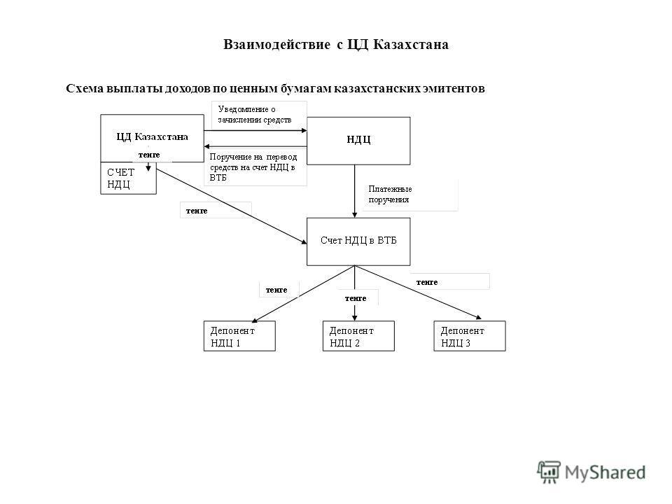 Взаимодействие с ЦД Казахстана Схема выплаты доходов по ценным бумагам казахстанских эмитентов