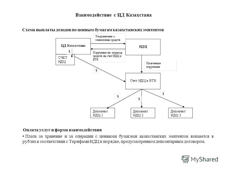 Взаимодействие с ЦД Казахстана Оплата услуг и форма взаимодействия Плата за хранение и за операции с ценными бумагами казахстанских эмитентов взимается в рублях в соответствии с Тарифами НДЦ в порядке, предусмотренном депозитарным договором. Схема вы