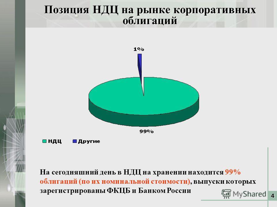 4 Позиция НДЦ на рынке корпоративных облигаций На сегодняшний день в НДЦ на хранении находится 99% облигаций (по их номинальной стоимости), выпуски которых зарегистрированы ФКЦБ и Банком России