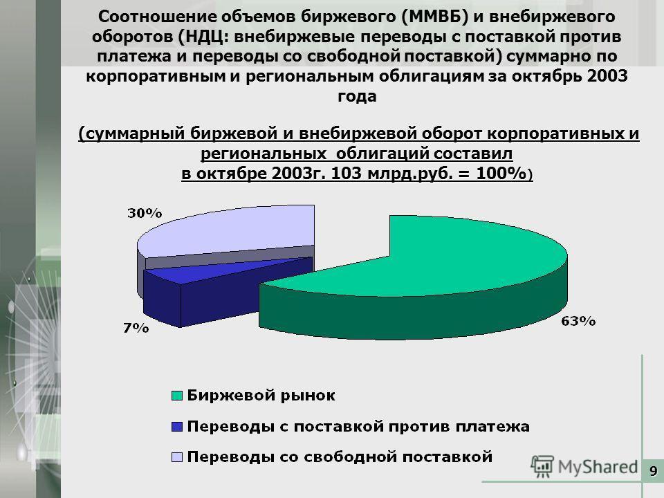 9 (суммарный биржевой и внебиржевой оборот корпоративных и региональных облигаций составил в октябре 2003г. 103 млрд.руб. = 100% ) Соотношение объемов биржевого (ММВБ) и внебиржевого оборотов (НДЦ: внебиржевые переводы с поставкой против платежа и пе