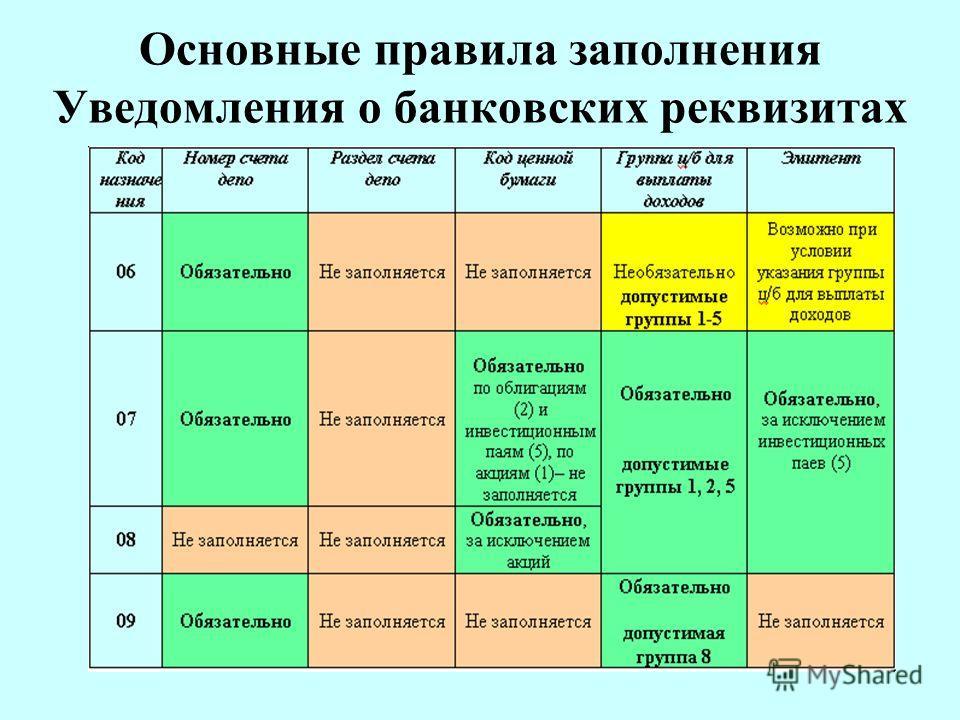 Основные правила заполнения Уведомления о банковских реквизитах
