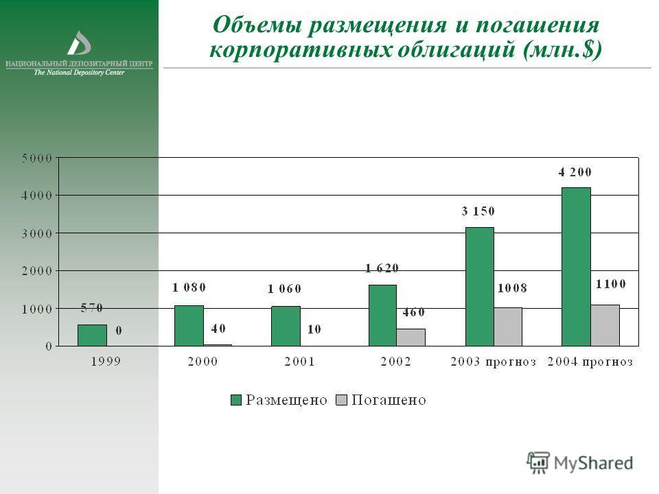 Объемы размещения и погашения корпоративных облигаций (млн.$)