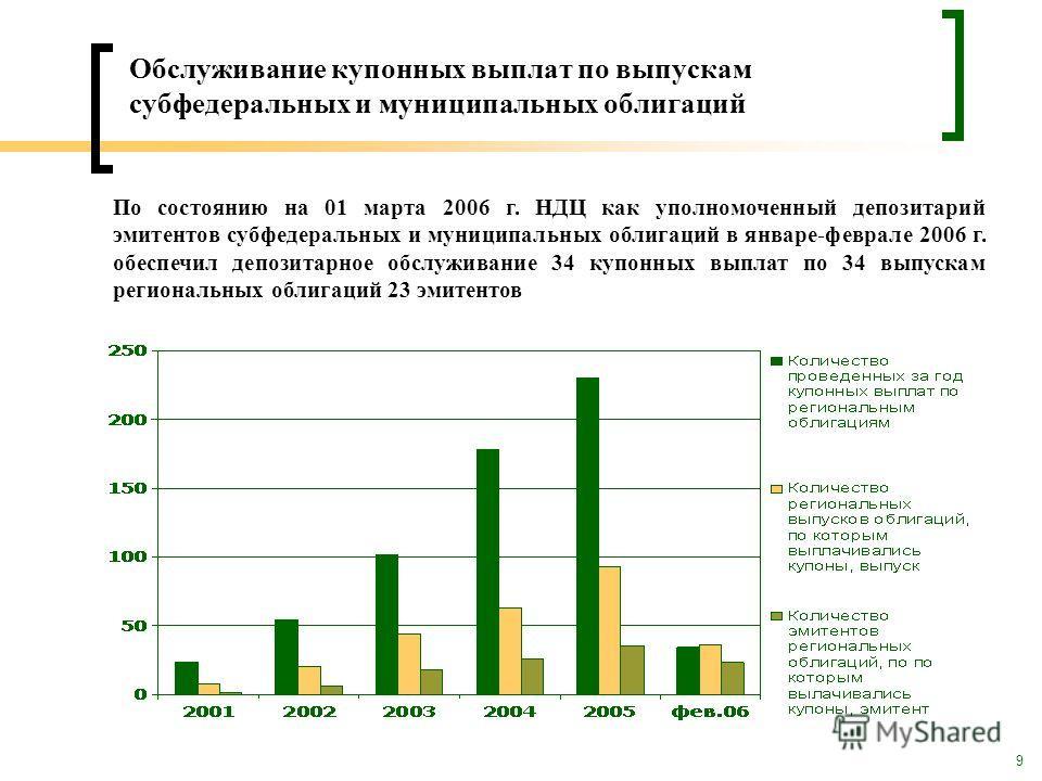 9 Обслуживание купонных выплат по выпускам субфедеральных и муниципальных облигаций По состоянию на 01 марта 2006 г. НДЦ как уполномоченный депозитарий эмитентов субфедеральных и муниципальных облигаций в январе-феврале 2006 г. обеспечил депозитарное
