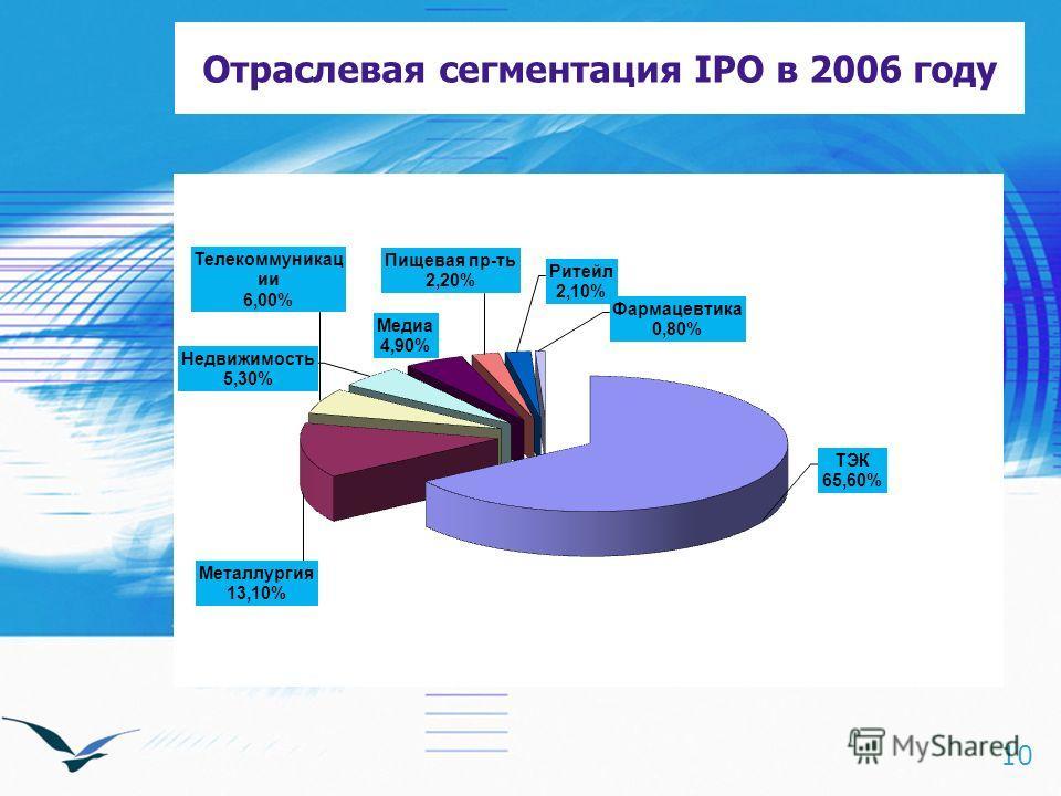 10 Отраслевая сегментация IPO в 2006 году