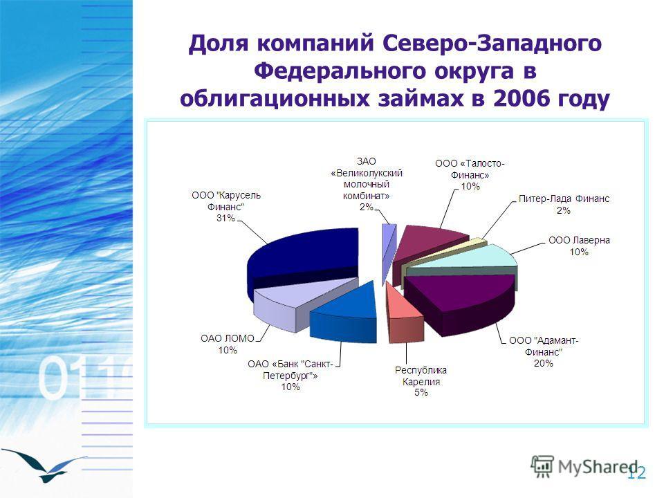 12 Доля компаний Северо-Западного Федерального округа в облигационных займах в 2006 году