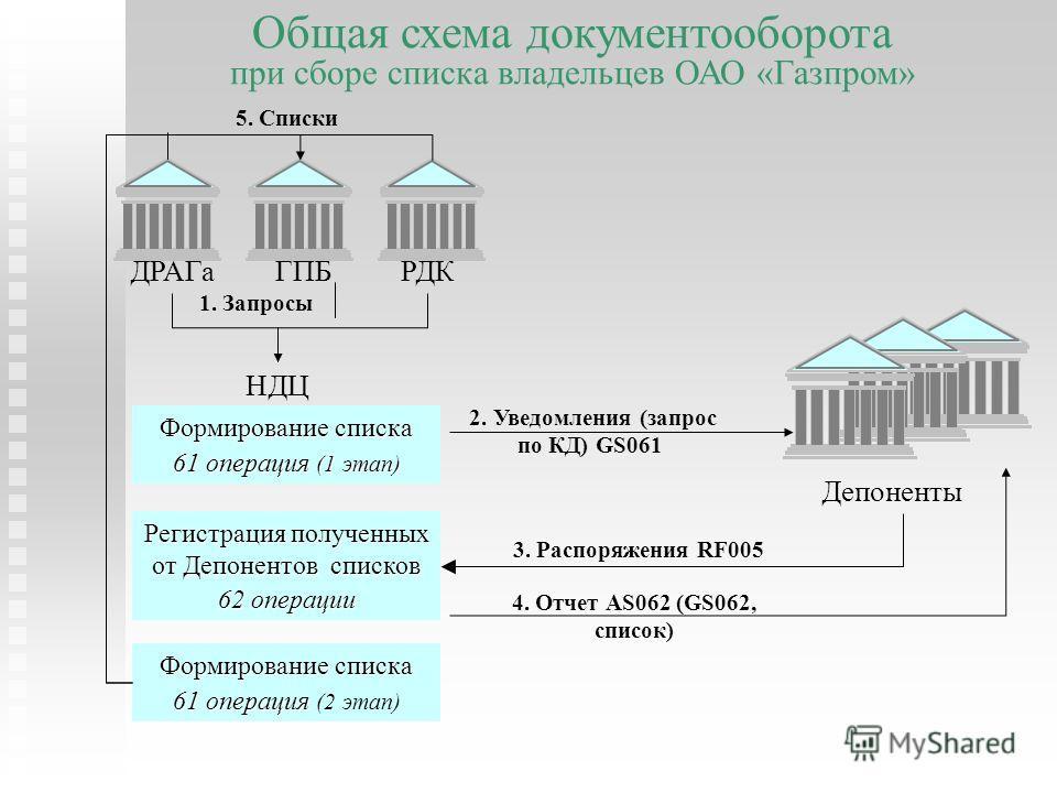 Общая схема документооборота при сборе списка владельцев ОАО «Газпром» Формирование списка 61 операция (1 этап) НДЦ Депоненты 2. Уведомления (запрос по КД) GS061 3. Распоряжения RF005 4. Отчет AS062 (GS062, список) Регистрация полученных от Депоненто