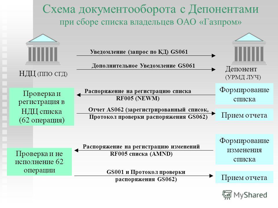 Схема документооборота с Депонентами при сборе списка владельцев ОАО «Газпром» НДЦ (ППО СГД) Депонент (УРМД ЛУЧ) Уведомление (запрос по КД) GS061 Дополнительное Уведомление GS061 Распоряжение на регистрацию списка RF005 (NEWM) Распоряжение на регистр