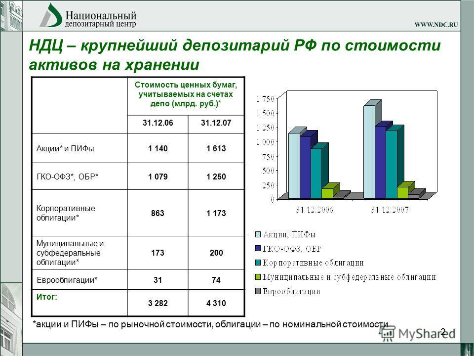 2 НДЦ – крупнейший депозитарий РФ по стоимости активов на хранении Стоимость ценных бумаг, учитываемых на счетах депо (млрд. руб.)* 31.12.0631.12.07 Акции* и ПИФы1 1401 613 ГКО-ОФЗ*, ОБР*1 0791 250 Корпоративные облигации* 8631 173 Муниципальные и су