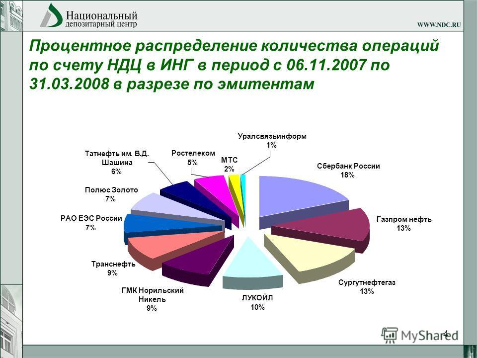 4 Процентное распределение количества операций по счету НДЦ в ИНГ в период с 06.11.2007 по 31.03.2008 в разрезе по эмитентам Сбербанк России 18% Газпром нефть 13% Сургутнефтегаз 13% ЛУКОЙЛ 10% ГМК Норильский Никель 9% Транснефть 9% РАО ЕЭС России 7%