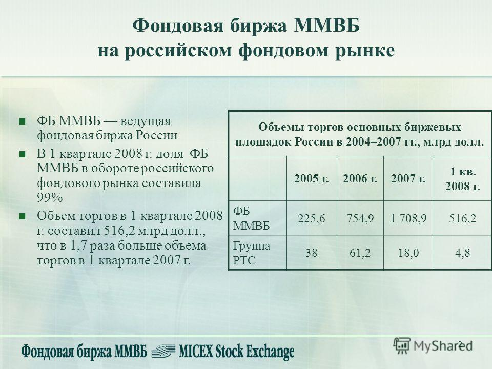2 Фондовая биржа ММВБ на российском фондовом рынке ФБ ММВБ ведущая фондовая биржа России В 1 квартале 2008 г. доля ФБ ММВБ в обороте российского фондового рынка составила 99% Объем торгов в 1 квартале 2008 г. составил 516,2 млрд долл., что в 1,7 раза