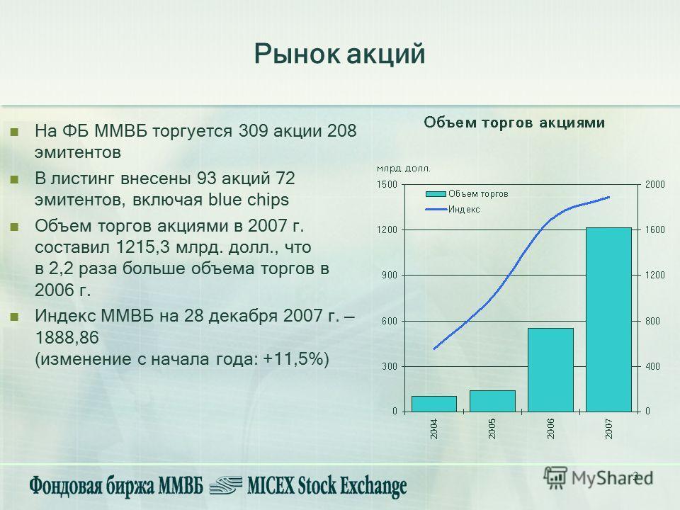 3 На ФБ ММВБ торгуется 309 акции 208 эмитентов В листинг внесены 93 акций 72 эмитентов, включая blue chips Объем торгов акциями в 2007 г. составил 1215,3 млрд. долл., что в 2,2 раза больше объема торгов в 2006 г. Индекс ММВБ на 28 декабря 2007 г. 188