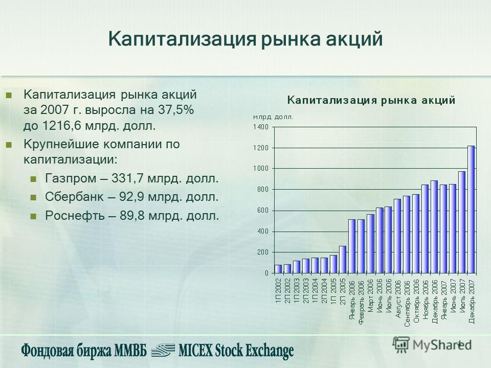 4 Капитализация рынка акций за 2007 г. выросла на 37,5% до 1216,6 млрд. долл. Крупнейшие компании по капитализации: Газпром 331,7 млрд. долл. Сбербанк 92,9 млрд. долл. Роснефть 89,8 млрд. долл. Капитализация рынка акций