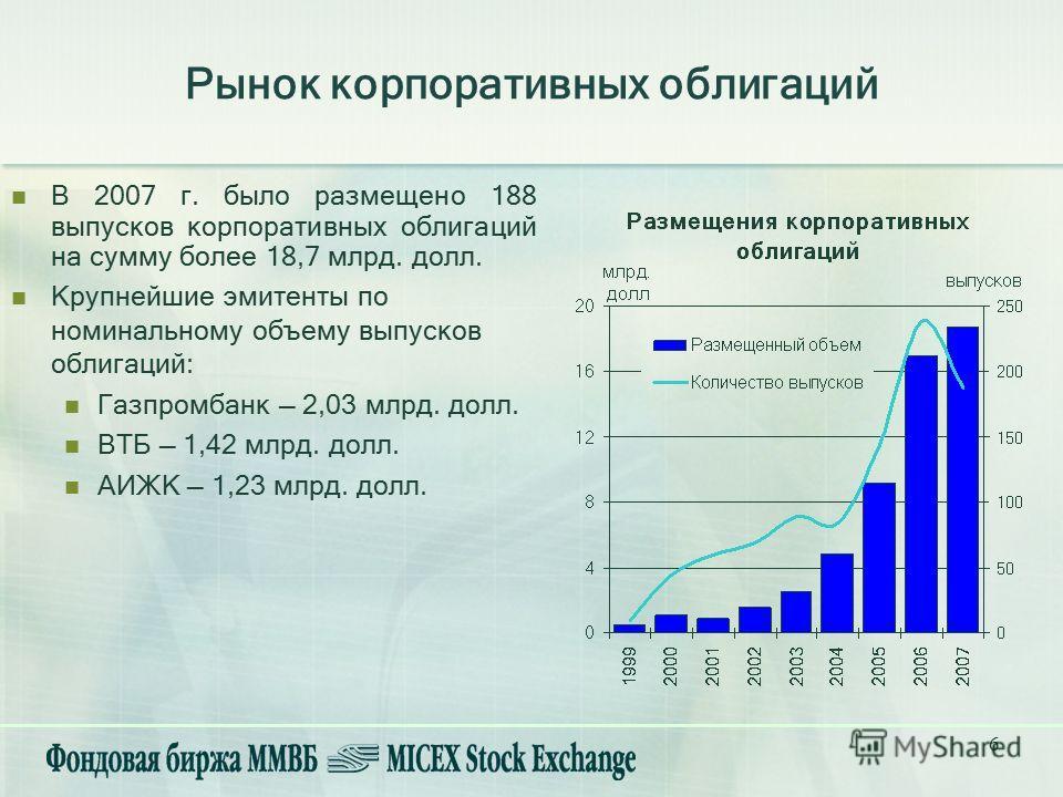 6 В 2007 г. было размещено 188 выпусков корпоративных облигаций на сумму более 18,7 млрд. долл. Крупнейшие эмитенты по номинальному объему выпусков облигаций: Газпромбанк 2,03 млрд. долл. ВТБ 1,42 млрд. долл. АИЖК 1,23 млрд. долл. Рынок корпоративных