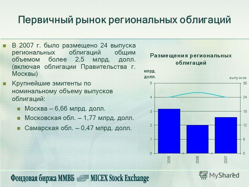 7 В 2007 г. было размещено 24 выпуска региональных облигаций общим объемом более 2,5 млрд. долл. (включая облигации Правительства г. Москвы) Крупнейшие эмитенты по номинальному объему выпусков облигаций: Москва 6,66 млрд. долл. Московская обл. 1,77 м