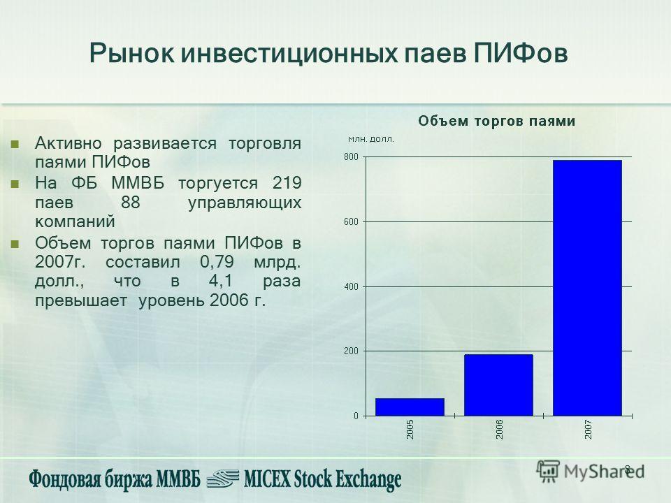8 Рынок инвестиционных паев ПИФов Активно развивается торговля паями ПИФов На ФБ ММВБ торгуется 219 паев 88 управляющих компаний Объем торгов паями ПИФов в 2007г. составил 0,79 млрд. долл., что в 4,1 раза превышает уровень 2006 г.